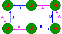 State Transition Diagram - Transitions Naturelles A et B